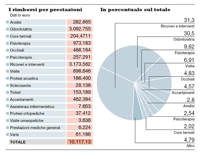 tabella rimborsi 2010